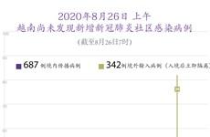 图表新闻: 2020年6月28日上午越南尚未发现新增新冠肺炎社区感染病例