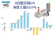 图表新闻:8月份全国CPI同比上涨0.07%