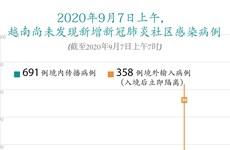 图表新闻:2020年9月7日上午越南尚未发现新增新冠肺炎社区感染病例