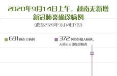 图表新闻:截至2020年9月14日7时,越南无新增新冠肺炎确诊病例
