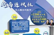 图表新闻:越南通讯社令人瞩目的数字