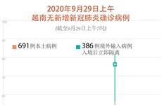 图表新闻:2020年9月29日上午 越南无新增新冠肺炎确诊病例
