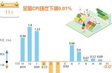 图表新闻:全国CPI环比下降0.01%