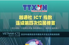 图表新闻:越通社 ICT 指数连续第四次位居榜首