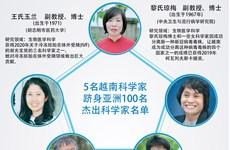 图表新闻:5名越南科学家跻身亚洲100名杰出科学家名单