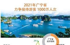 图表新闻:2021年广宁省力争街道游客1000万人次