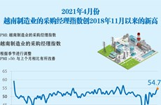 图表新闻:2021年4月份越南制造业的采购经理指数创2018年11月以来的新高