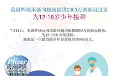 图表新闻:美国辉瑞承诺向越南提供2000万剂新冠疫苗  为12-18岁少年接种