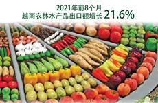 图表新闻:2021年前8个月越南农林水产品出口额增长21.6%
