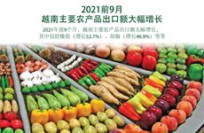 图表新闻:2021年前9月越南主要农产品出口额大幅增长