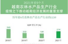 图表新闻:2021年前9个月越南农林水产品生产行业——疫情之下推动越南经济发展的重要支撑