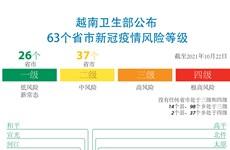 图表新闻:越南卫生部公布63个省市新冠疫情风险等级