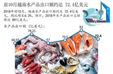图表新闻:前10月越南水产品出口额约达 72.4亿美元