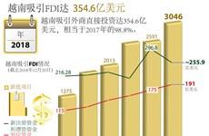 图表新闻:2018年越南吸引FDI达354.6亿美元