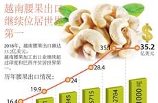 图表新闻:越南腰果出口继续位居世界第一