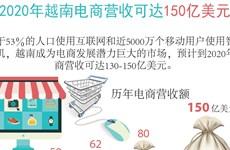 图表新闻:2020年越南电商营收可达150亿美元