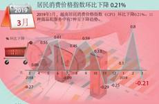 图表新闻:越南居民消费价格指数环比下降 0.21%