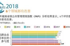 图表新闻:PAPI 2018:6个领域都有改善