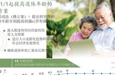图表新闻:2021/1/1起提高退休年龄的两个方案