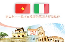 图表新闻:意大利——越南在欧盟的第四大贸易伙伴