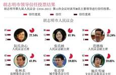 图表新闻:胡志明市领导信任投票结果