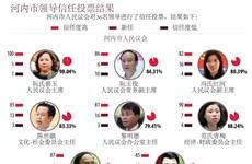 图表新闻:河内市领导信任投票结果