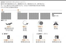 图表新闻:2018年越南航空客运量达7140万人