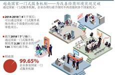 图表新闻:越南国家一门式服务机制——为改善经商环境实现突破