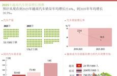 图表新闻:2025年越南汽车销量增长预测