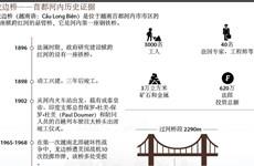 图表新闻:龙边桥——首都河内历史证据
