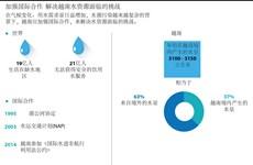 图表新闻:加强国际合作  解决越南水资源面临的挑战
