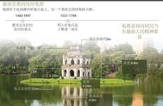 图表新闻:越南首都河内的龟塔