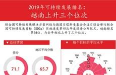 图表新闻:2019年可持续发展排名: 越南上升三个位次