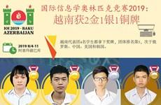 图表新闻:国际信息学奥林匹克竞赛2019: 越南获2金1银1铜
