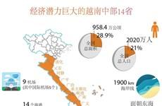 图表新闻:经济潜力巨大的越南中部14省