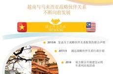 图表新闻:越南与马来西亚战略伙伴关系不断向前发展