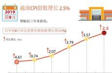 图表新闻:2019年前9月越南CPI指数增长 2.5%