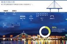 图表新闻:韩江桥——岘港市的亮点