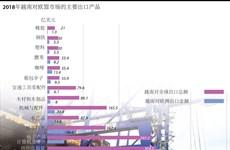 图表新闻:2018年越南对欧盟市场的主要出口产品