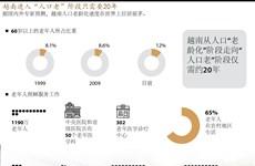 """图表新闻:越南进入""""人口老""""阶段只需要20年"""