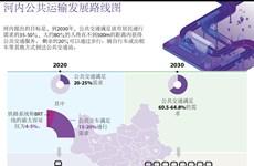图表新闻:河内公共运输发展路线图