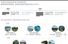 图表新闻:加强内河港发展 助力旅游发展