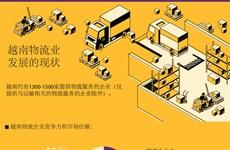 图表新闻:越南物流业发展的现状