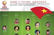图表新闻:越南U23 vs 阿联酋U23:越南球队的阵容
