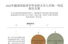 图表新闻:2020年越南国家高中毕业和大学入学统一考试招生方案