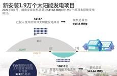 图表新闻:新安装1.9万个太阳能发电项目