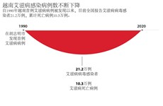 图表新闻:越南艾滋病感染病例数不断下降