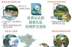 图表新闻:世界公认的越南九处 拉姆萨尔湿地
