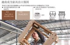 图表新闻:越南成为家具出口强国