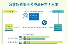 图表新闻:越南政府提出经济增长两大方案